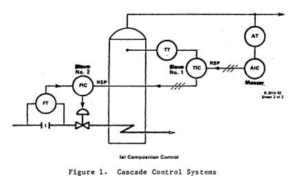 cascade control block diagram  u2013 readingrat net