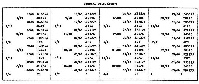 Diameter decimal equivalents for pipe sizes .