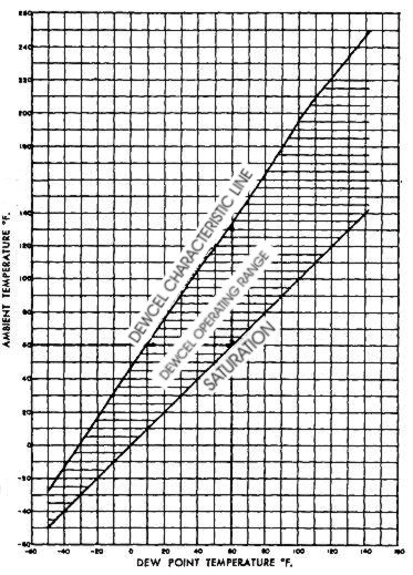 Dewcel Range Characteristics