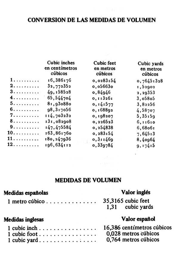 Inches Feet Yards Conversion Chart