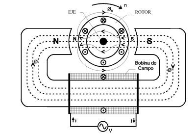 Principio de funcionamiento de un motor electrico trifasico