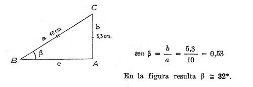 Matem ticas funciones trigonom tricas for Definicion de beta
