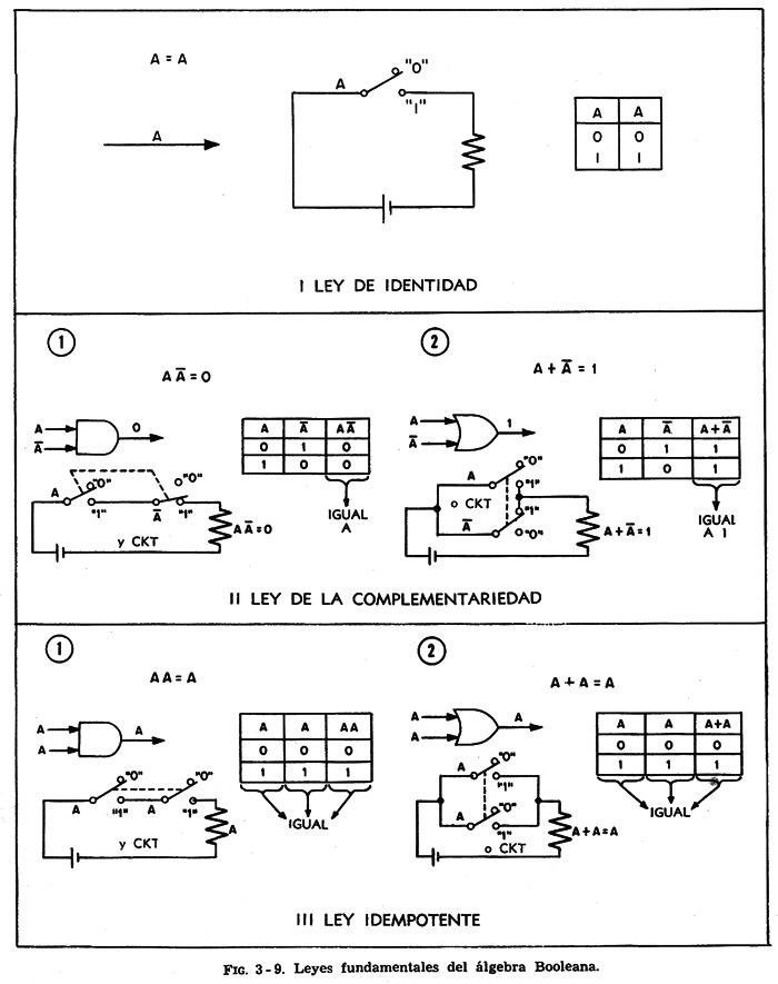 Matemticas lgebra booleana anterior siguiente ccuart Gallery
