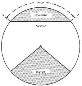 Formula area arco circunferencia