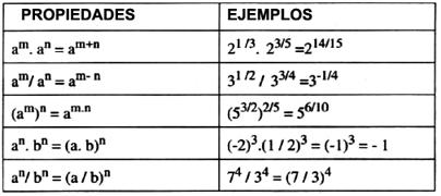 Matemáticas Exponentes Y Radicales Potencias Y Raíces