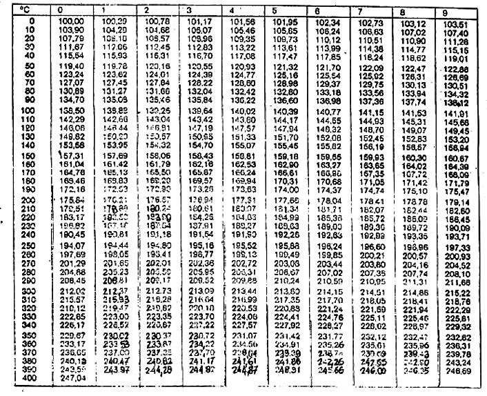 Tabla de valores for 1040 eic tax table