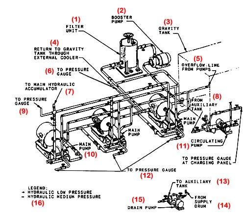diagramas hidraulicos explicados