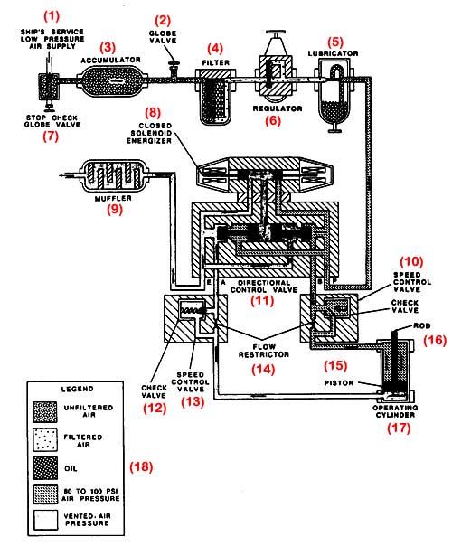 elementos de un sistema neumatico: