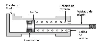 Elevador para motas  - Página 2 Cilindro-neumatico