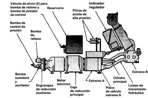 Que es transmision de potencia hidraulica