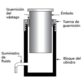 Sistema de cilindro hidraulico