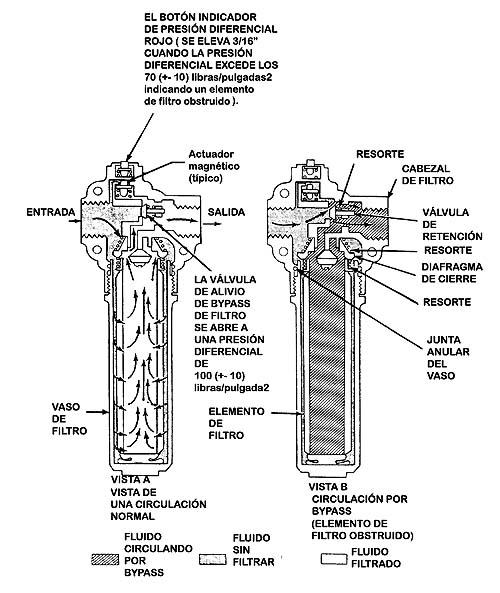 Filtro hidraulico definicion