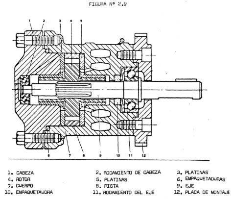 Partes de una bomba hidraulica