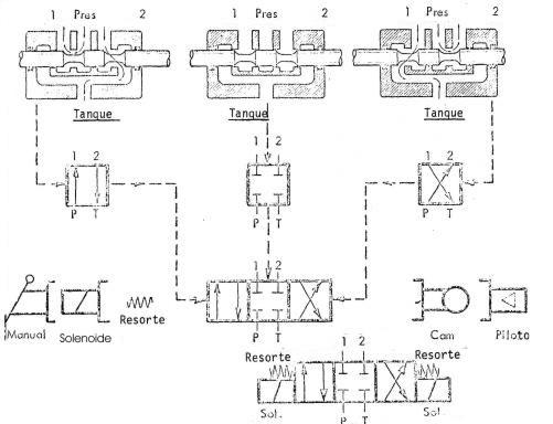 Válvula Hidráulica 3 vías Desviador centro cerrado