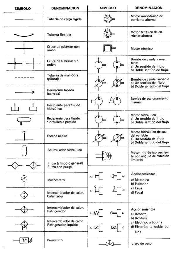 Blogs simbologia de elementos hidr ulicos y for Simbologia de planos arquitectonicos pdf