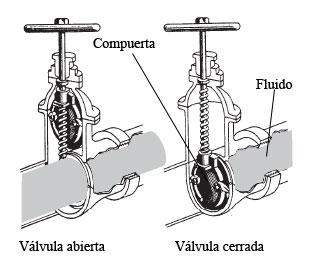 external image valvula-compuerta.jpg