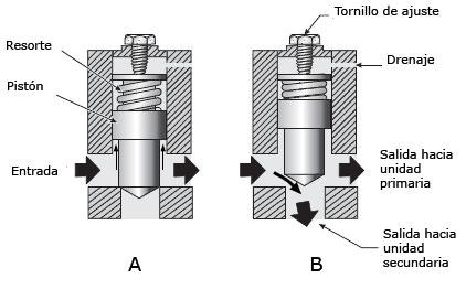 Valvula reguladora de caudal compensada por presion