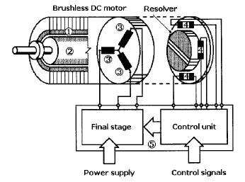Servo Motor Winding Diagram
