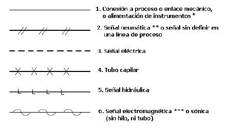 Instrumentacin Industrial Anlisis de Seales Tipos de Seales
