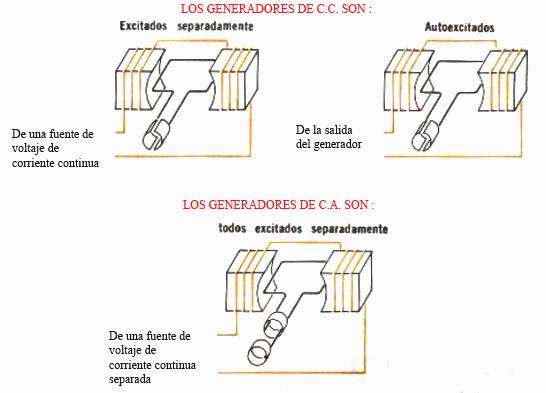 Generador de corriente alterna monofasico conexiones