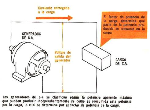 Electricidad generadores de corriente alterna - Generador de corriente ...