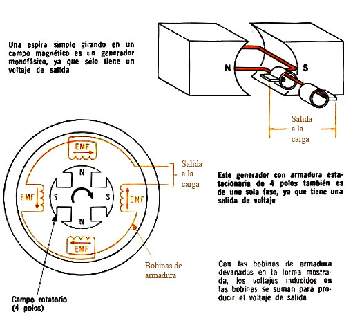Technical documents documentos t cnicos generadores - Generadores de corriente ...