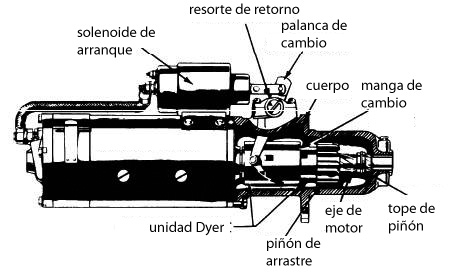 5fb88d204b2 Un motor de arranque con un accionamiento de cambio Dyer