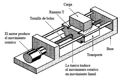 Sistema de transmision de movimiento lineal