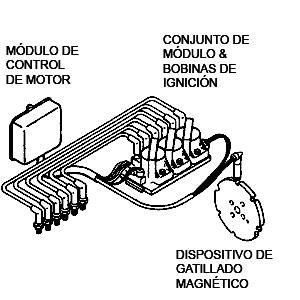 Sistema de control electronico del automovil