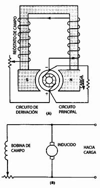 Tipos de motores y generadores de corriente directa