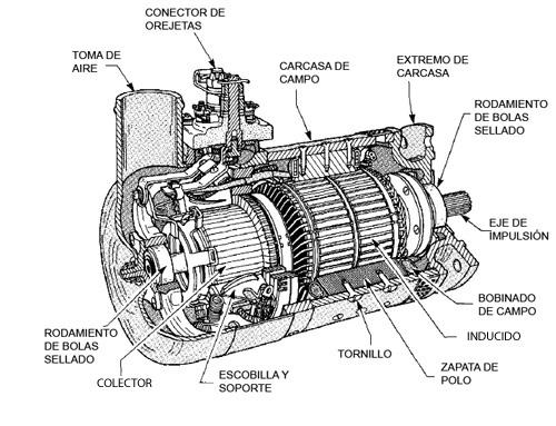 Generadores de corriente continua - Generadores de corriente ...