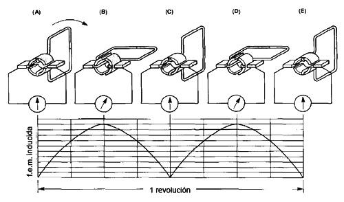 Generaci n de energ a el ctrica - Generador de corriente ...