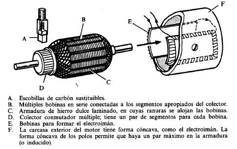 Partes de un motor electrico de cd uploaded 53824874 - Generador de corriente ...