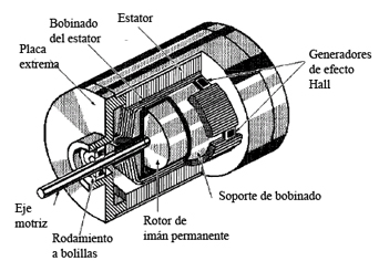 Chapter 3 AC And DC Motors AC Motors AC Induction Motor besides Partes Principales De Un Generador Sincrono likewise Refrigeracion  ponentes Electricos Motor Electrico moreover Motoresinduccionmonofasicoelectupel blogspot further Motores Electricos Ca. on repulsion motor