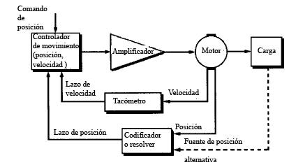 Sistema de control del motor