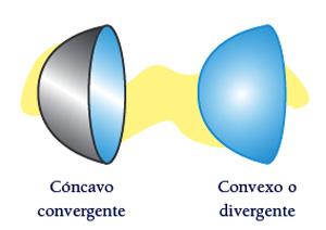 Conceptos b sicos de ptica for Espejo esferico convexo
