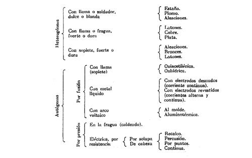 Generalidades sobre la soldadura oxiacetil nica for Que es soldadura