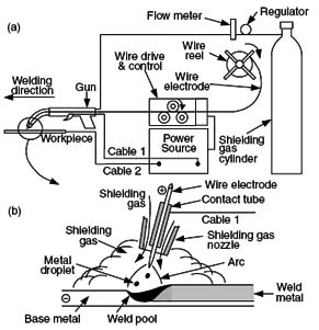 Electric Drill Schematic Diagram besides Clark Bobcat Wiring Diagram besides Flux Core furthermore Yamaha Blaster Engine Kits furthermore Wire Diagram For Cub Cadet Rzt 50. on mig welder parts diagram